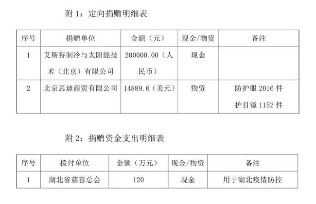 OA终版--2.5中国残疾人福利基金会接受新型肺炎疫情防控行动信息快报模板(2)0001.jpg