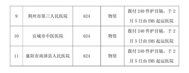 OA终版--2.5中国残疾人福利基金会接受新型肺炎疫情防控行动信息快报模板(2)0003.jpg