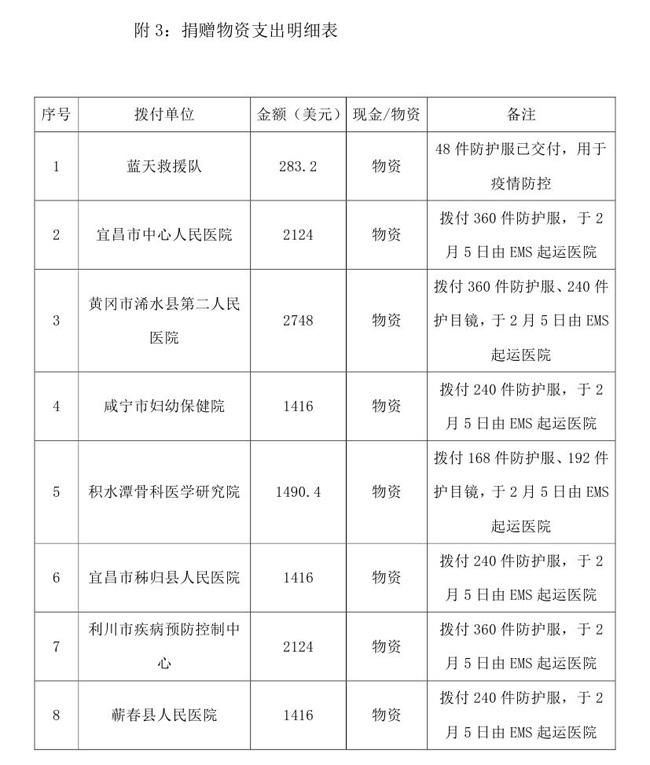 OA终版--2.5中国残疾人福利基金会接受新型肺炎疫情防控行动信息快报模板(2)0002.jpg