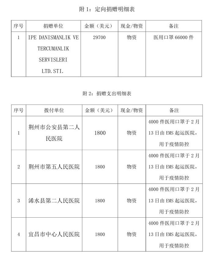 常达--中国残疾人福利基金会接受新型肺炎疫情防控行动信息快报(2020.2.13口罩)(1)0001.jpg