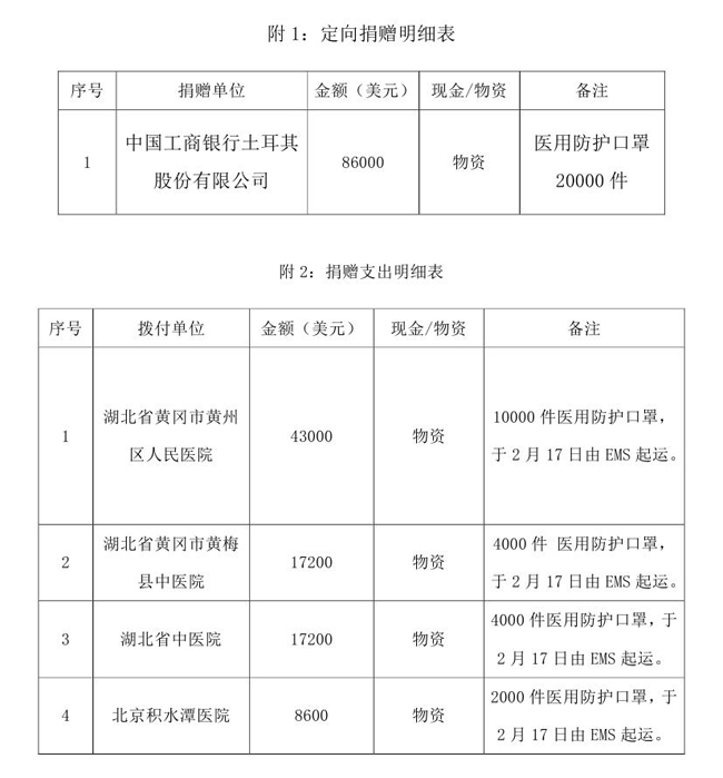 常达改--中国残疾人福利基金会接受新型肺炎疫情防控行动信息快报(FFP2口罩2020.2.18)0001.jpg