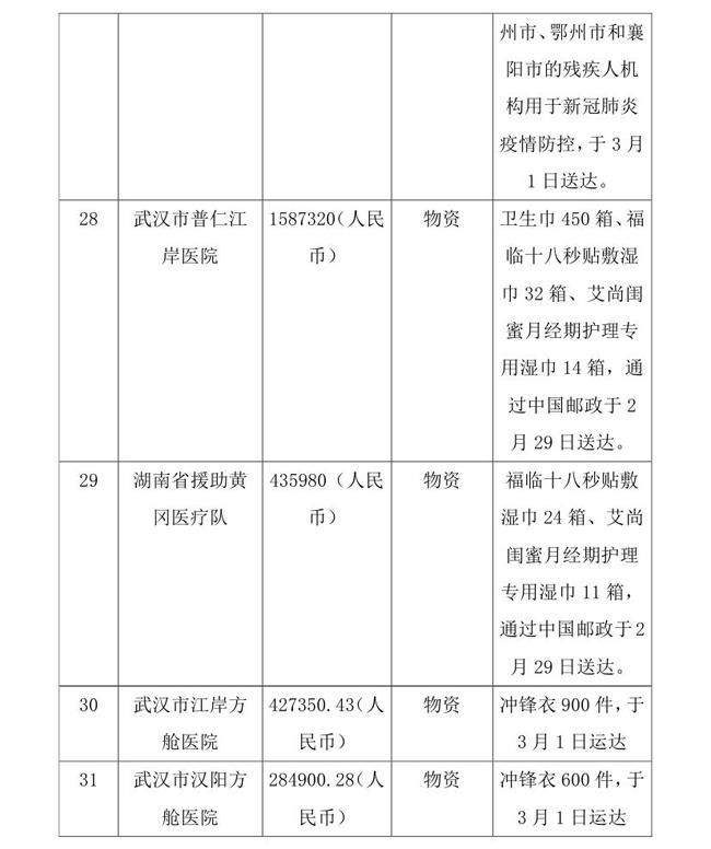 3.10-OA-常达核-中国残疾人福利基金会接受新冠肺炎疫情防控行动信息快报(1)0008.jpg