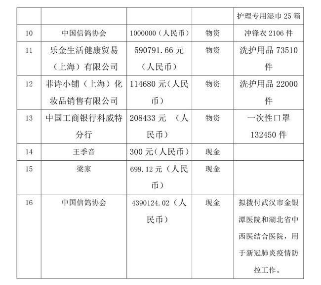 3.10-OA-常达核-中国残疾人福利基金会接受新冠肺炎疫情防控行动信息快报(1)0002.jpg