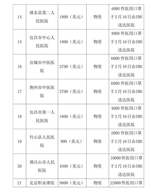3.10-OA-常达核-中国残疾人福利基金会接受新冠肺炎疫情防控行动信息快报(1)0006.jpg