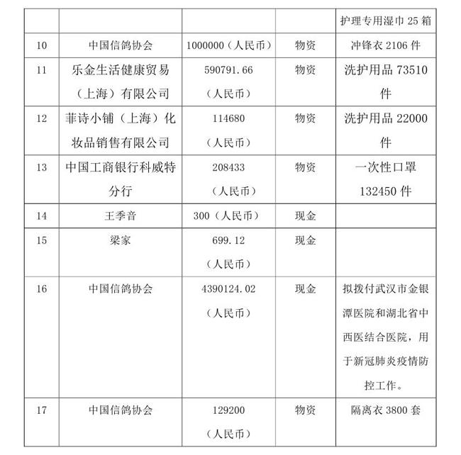 OA--3.16--中国残疾人福利基金会接受新冠肺炎疫情防控行动信息快报(1)(1)0002.jpg