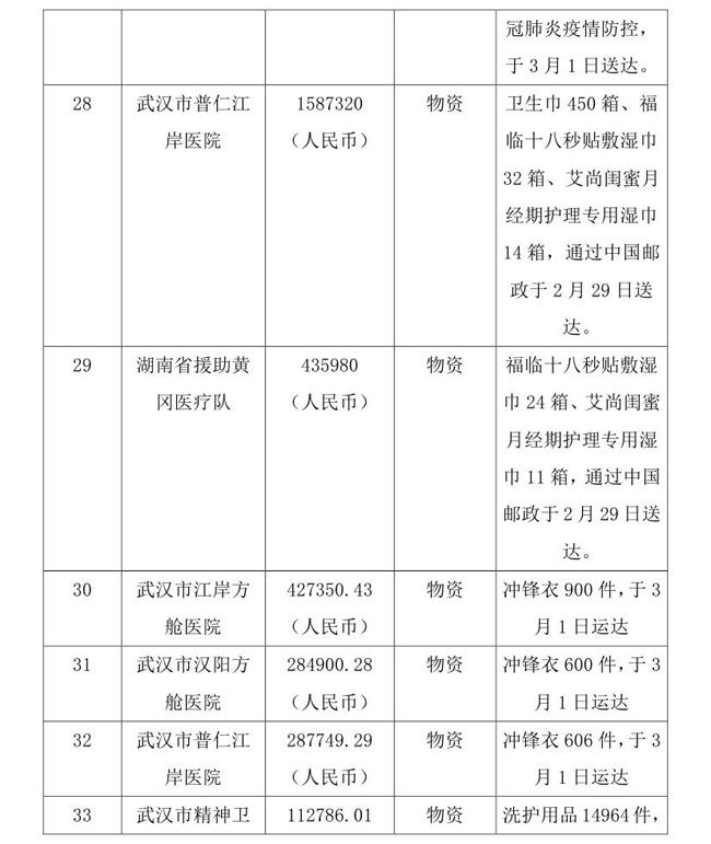 OA--3.16--中国残疾人福利基金会接受新冠肺炎疫情防控行动信息快报(1)(1)0008.jpg