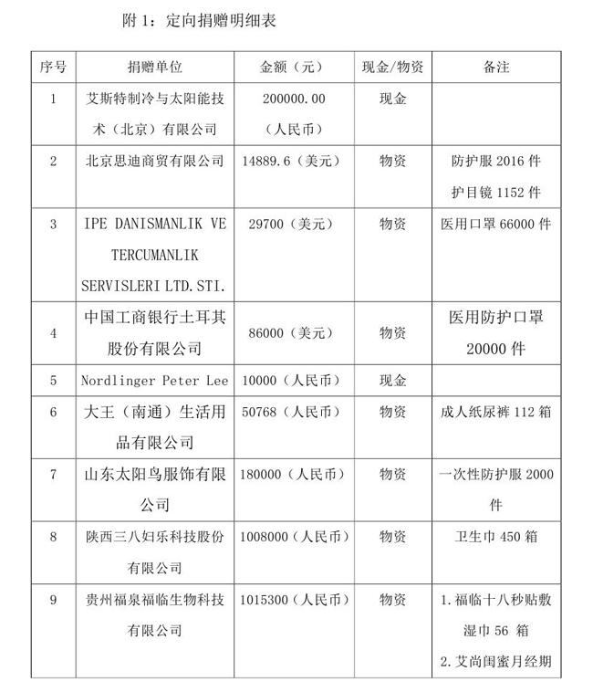 OA--3.16--中国残疾人福利基金会接受新冠肺炎疫情防控行动信息快报(1)(1)0001.jpg