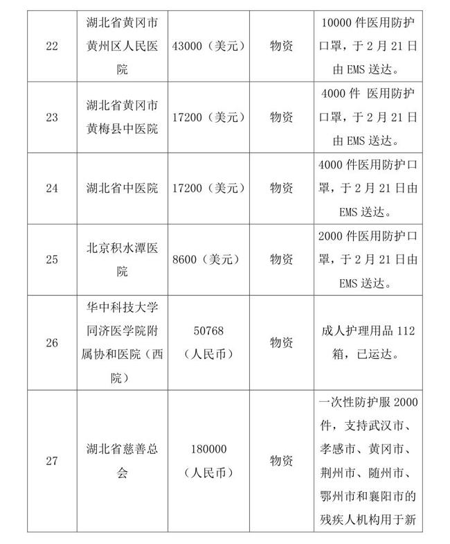 OA--3.16--中国残疾人福利基金会接受新冠肺炎疫情防控行动信息快报(1)(1)0007.jpg
