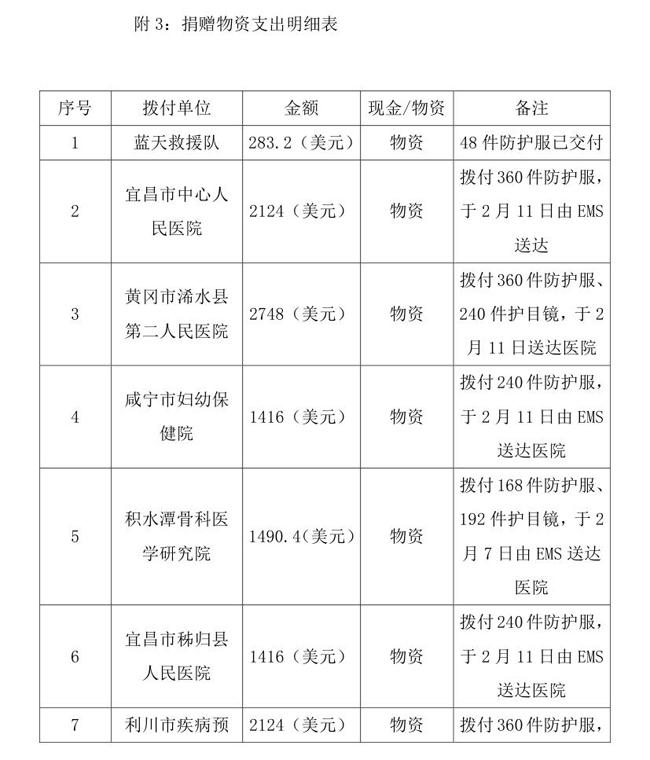 OA--3.16--中国残疾人福利基金会接受新冠肺炎疫情防控行动信息快报(1)(1)0004.jpg