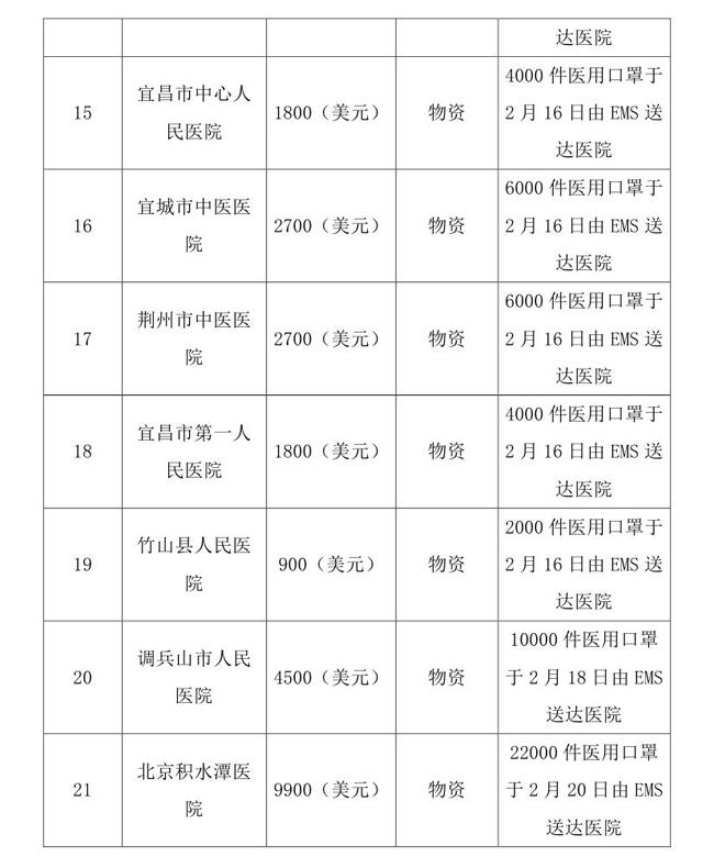 OA--3.16--中国残疾人福利基金会接受新冠肺炎疫情防控行动信息快报(1)(1)0006.jpg