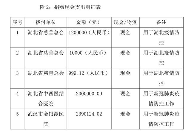 OA--3.16--中国残疾人福利基金会接受新冠肺炎疫情防控行动信息快报(1)(1)0003.jpg