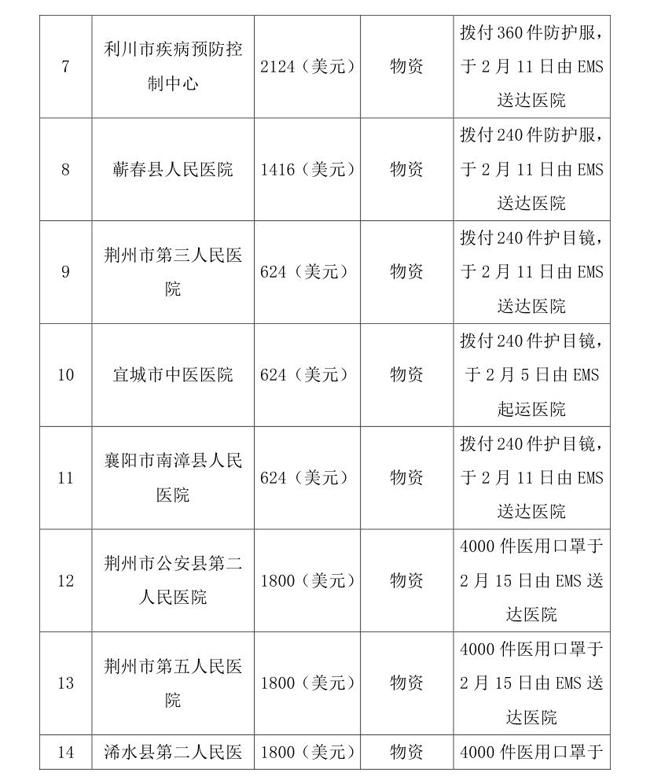 3.20-OA-中国残疾人福利基金会接受新冠肺炎疫情防控行动信息快报(1)(1) - 副本(1)0005.jpg
