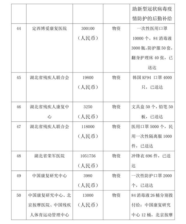 5.18--oa-中国残疾人福利基金会接受新冠肺炎疫情防控行动信息快报0013.jpg