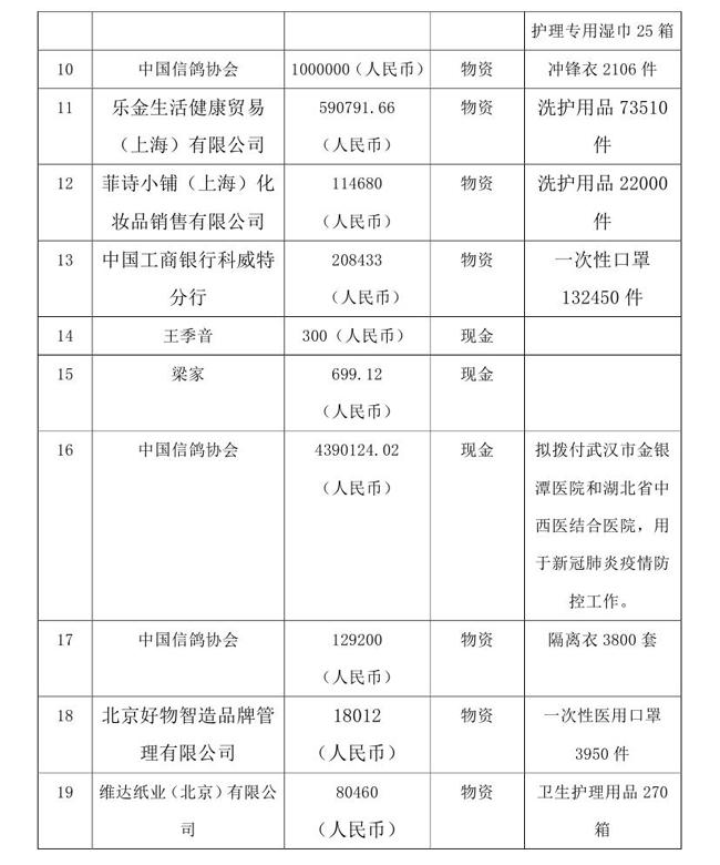5.18--oa-中国残疾人福利基金会接受新冠肺炎疫情防控行动信息快报0002.jpg
