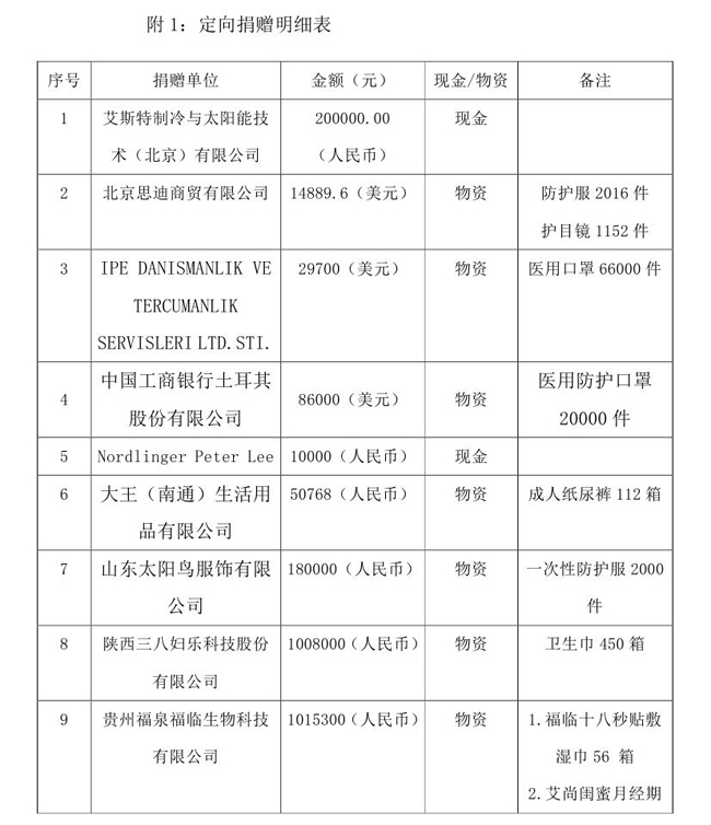5.18--oa-中国残疾人福利基金会接受新冠肺炎疫情防控行动信息快报0001.jpg