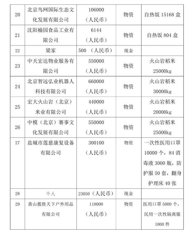 5.18--oa-中国残疾人福利基金会接受新冠肺炎疫情防控行动信息快报0003.jpg