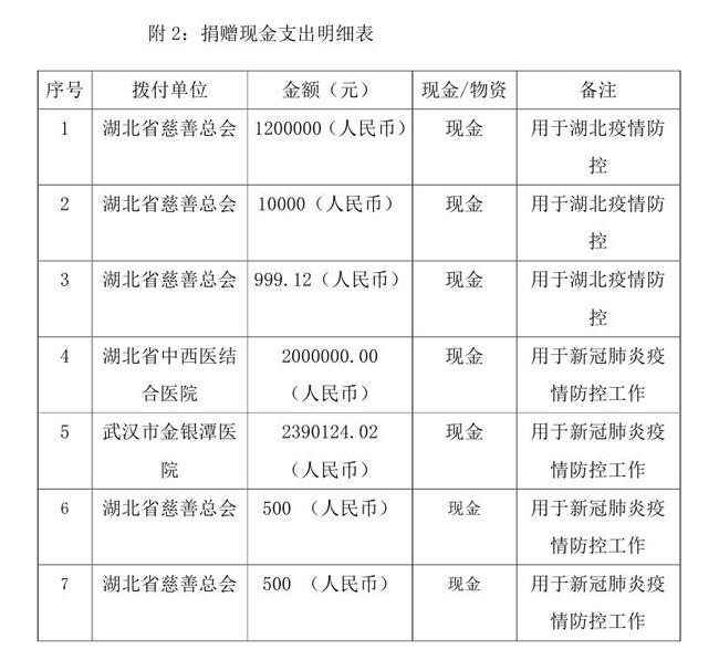 5.18--oa-中国残疾人福利基金会接受新冠肺炎疫情防控行动信息快报0005.jpg