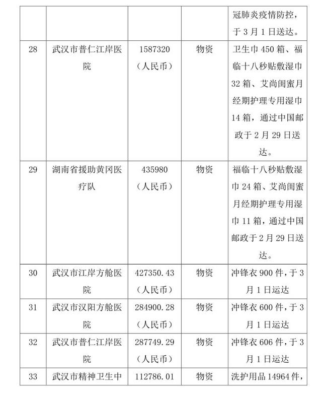5.18--oa-中国残疾人福利基金会接受新冠肺炎疫情防控行动信息快报0010.jpg