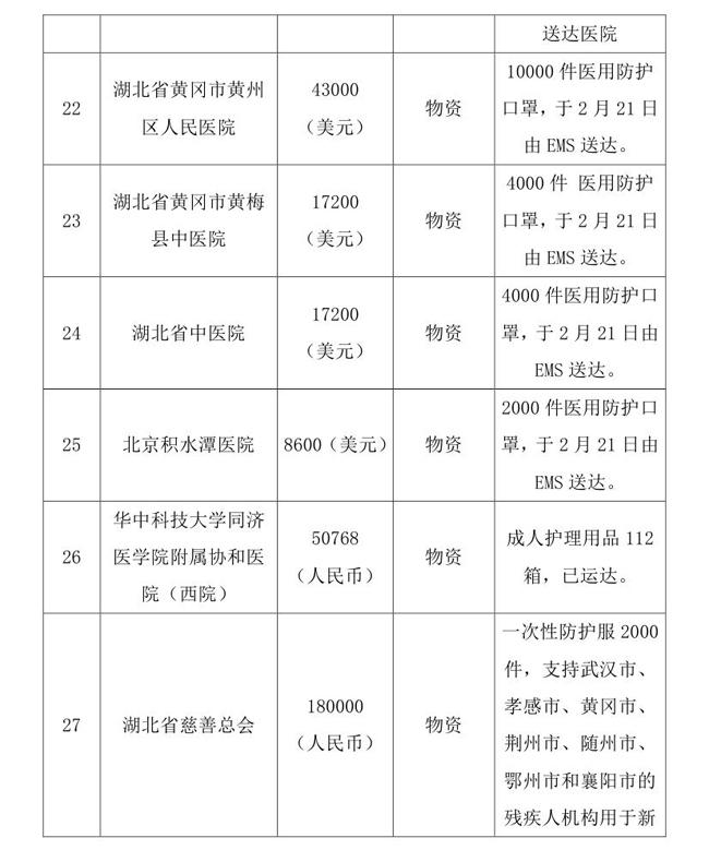 5.18--oa-中国残疾人福利基金会接受新冠肺炎疫情防控行动信息快报0009.jpg