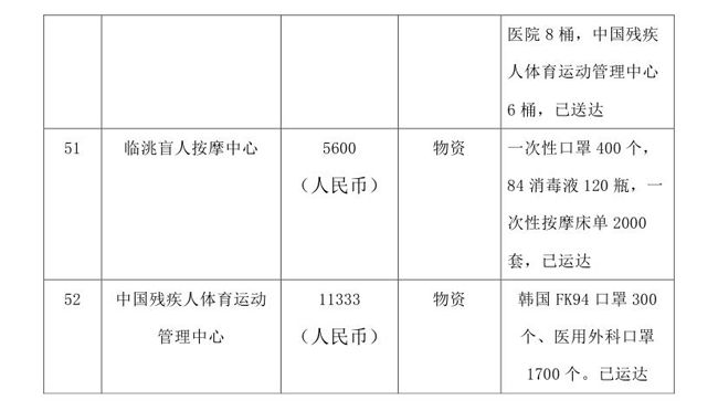 5.18--oa-中国残疾人福利基金会接受新冠肺炎疫情防控行动信息快报0014.jpg