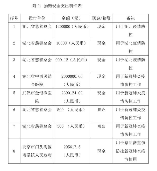 8.10-OA-中国残疾人福利基金会接受新冠肺炎疫情防控行动信息快报0005.jpg