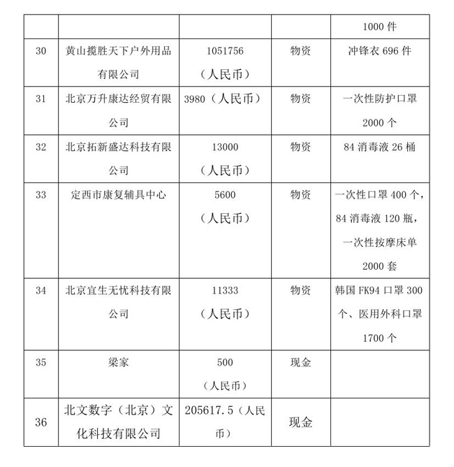 8.10-OA-中国残疾人福利基金会接受新冠肺炎疫情防控行动信息快报0004.jpg