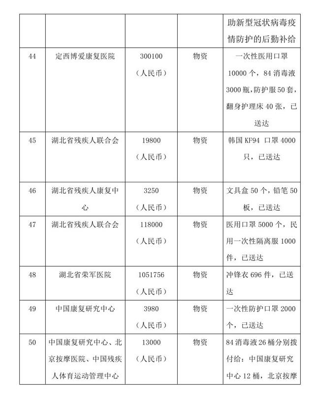 8.10-OA-中国残疾人福利基金会接受新冠肺炎疫情防控行动信息快报0013.jpg