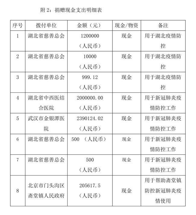 8.18 --oa--中国残疾人福利基金会接受新冠肺炎疫情防控行动信息快报0006.jpg