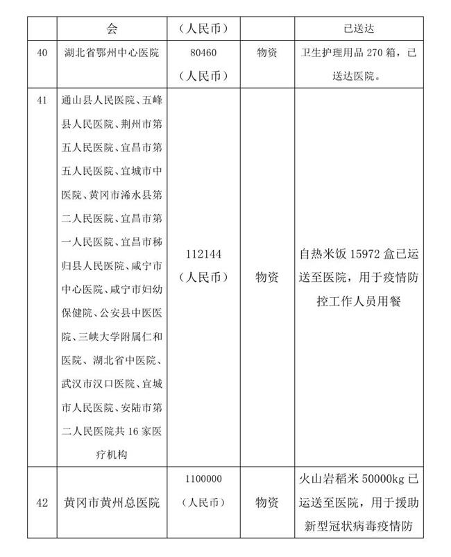 8.18 --oa--中国残疾人福利基金会接受新冠肺炎疫情防控行动信息快报0012.jpg