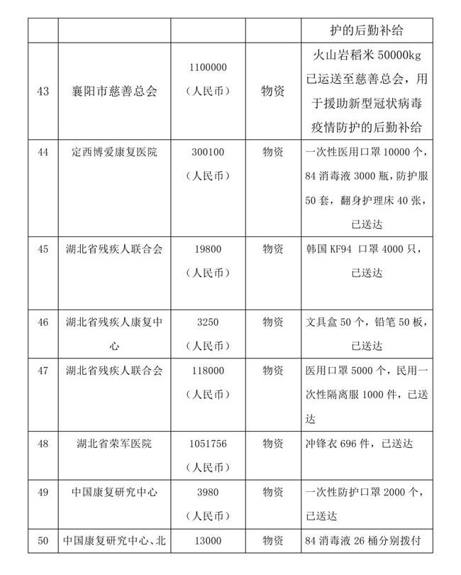 8.18 --oa--中国残疾人福利基金会接受新冠肺炎疫情防控行动信息快报0013.jpg