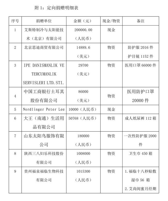 8.18 --oa--中国残疾人福利基金会接受新冠肺炎疫情防控行动信息快报0002.jpg