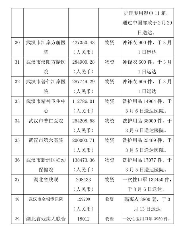 8.18 --oa--中国残疾人福利基金会接受新冠肺炎疫情防控行动信息快报0011.jpg