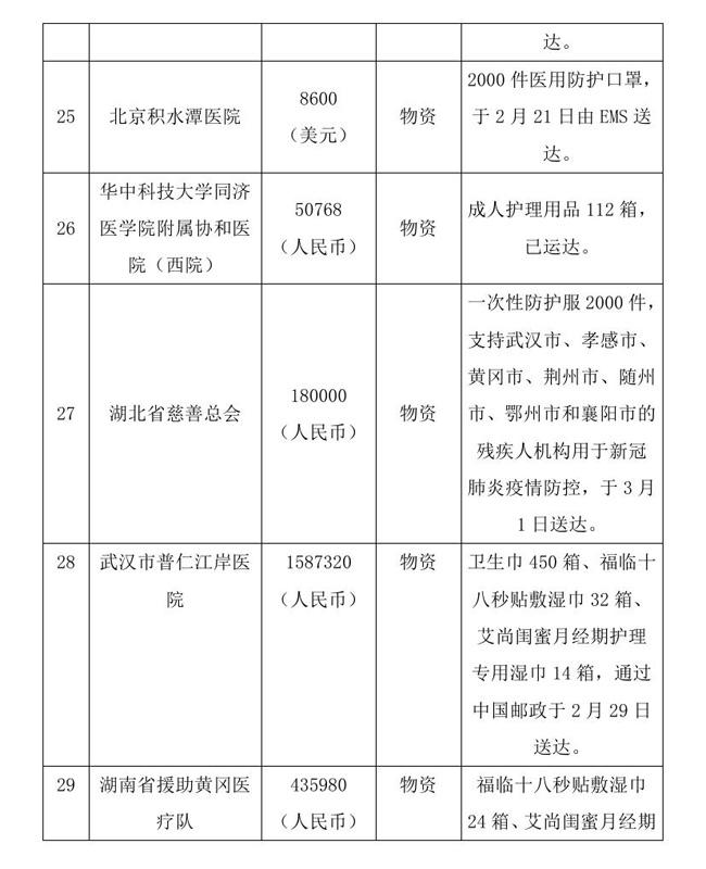 8.18 --oa--中国残疾人福利基金会接受新冠肺炎疫情防控行动信息快报0010.jpg