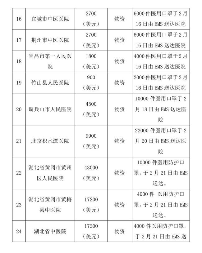 8.18 --oa--中国残疾人福利基金会接受新冠肺炎疫情防控行动信息快报0009.jpg