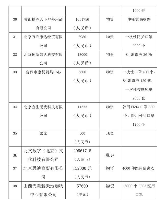 8.18 --oa--中国残疾人福利基金会接受新冠肺炎疫情防控行动信息快报0005.jpg