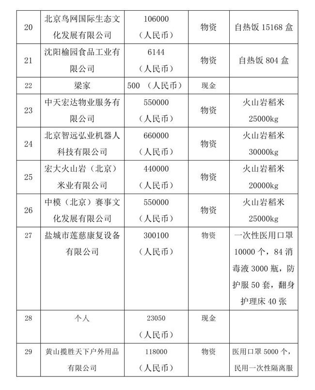 8.18 --oa--中国残疾人福利基金会接受新冠肺炎疫情防控行动信息快报0004.jpg
