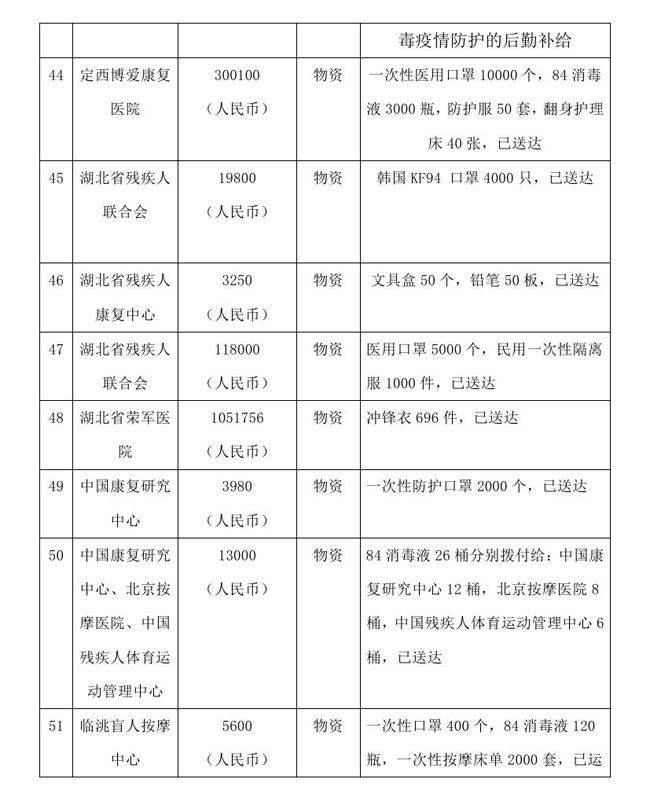 9.7 --OA--中国残疾人福利基金会接受新冠肺炎疫情防控行动信息快报0013.jpg