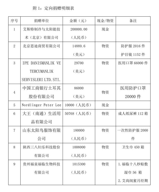9.7 --OA--中国残疾人福利基金会接受新冠肺炎疫情防控行动信息快报0001.jpg