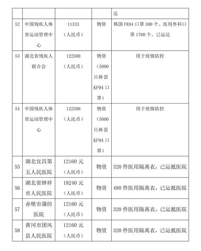9.7 --OA--中国残疾人福利基金会接受新冠肺炎疫情防控行动信息快报0014.jpg
