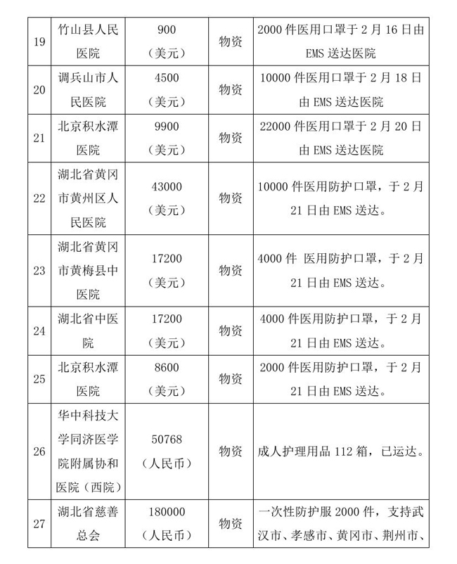 9.7 --OA--中国残疾人福利基金会接受新冠肺炎疫情防控行动信息快报0009.jpg