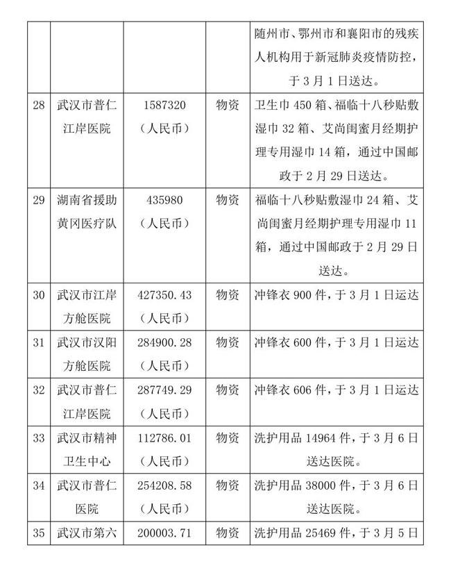 9.7 --OA--中国残疾人福利基金会接受新冠肺炎疫情防控行动信息快报0010.jpg