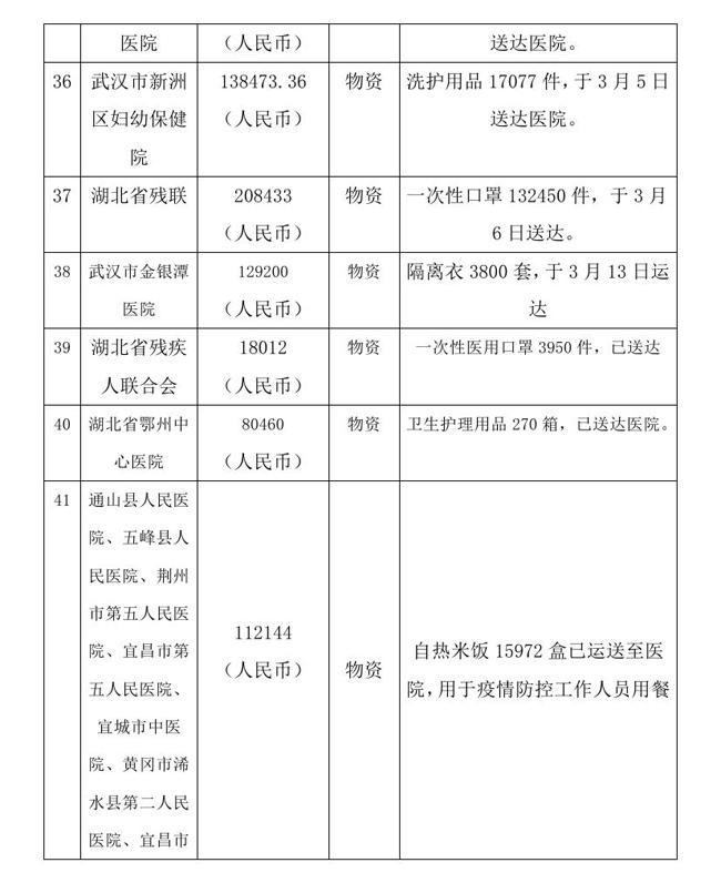9.7 --OA--中国残疾人福利基金会接受新冠肺炎疫情防控行动信息快报0011.jpg
