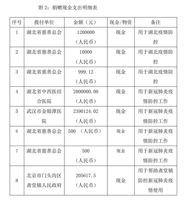 9.7 --OA--中国残疾人福利基金会接受新冠肺炎疫情防控行动信息快报0006.jpg