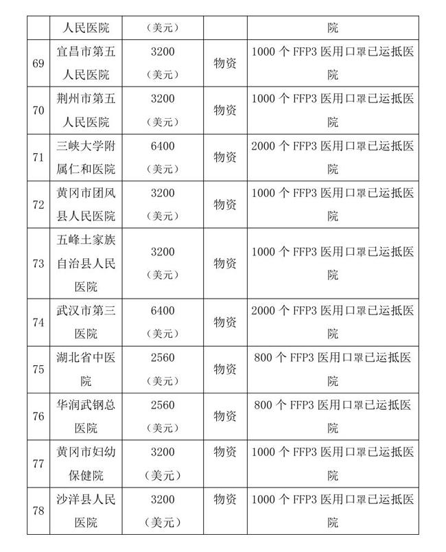 9.7 --OA--中国残疾人福利基金会接受新冠肺炎疫情防控行动信息快报0016.jpg