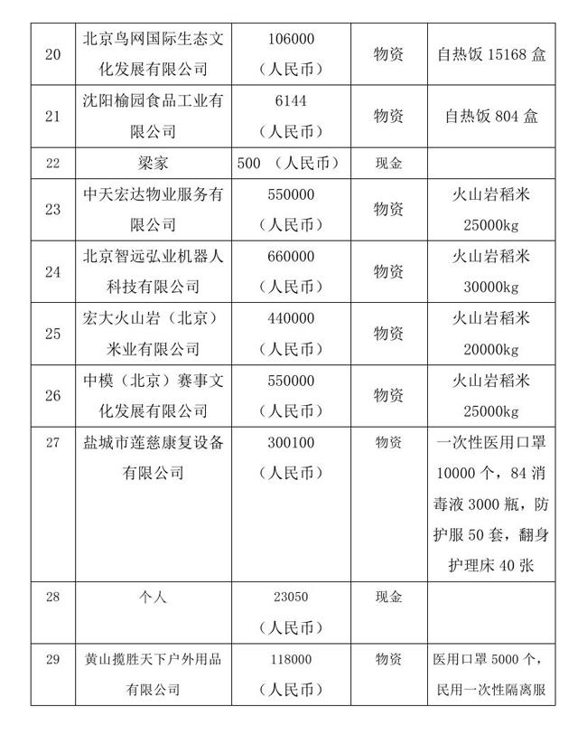 9.7 --OA--中国残疾人福利基金会接受新冠肺炎疫情防控行动信息快报0003.jpg