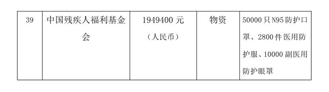 9.7 --OA--中国残疾人福利基金会接受新冠肺炎疫情防控行动信息快报0005.jpg