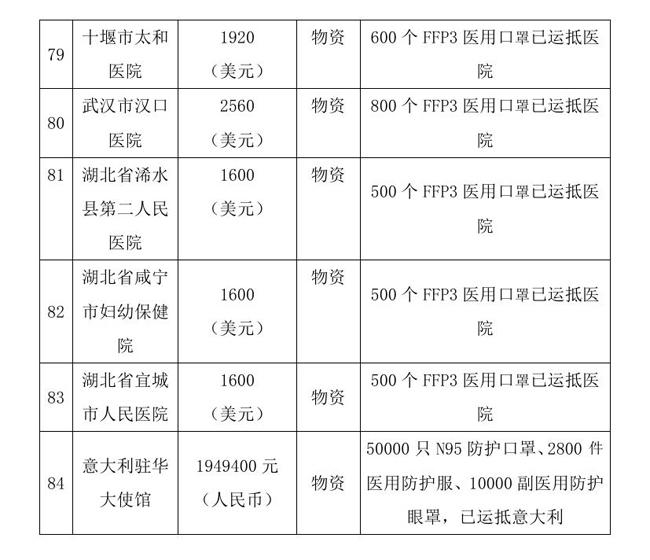 9.7 --OA--中国残疾人福利基金会接受新冠肺炎疫情防控行动信息快报0017.jpg