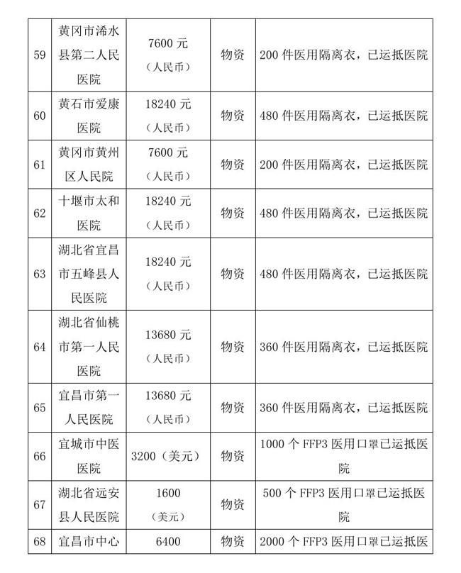 9.10 --OA--中国残疾人福利基金会接受新冠肺炎疫情防控行动信息快报0015.jpg