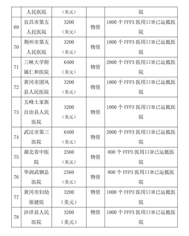 9.10 --OA--中国残疾人福利基金会接受新冠肺炎疫情防控行动信息快报0016.jpg