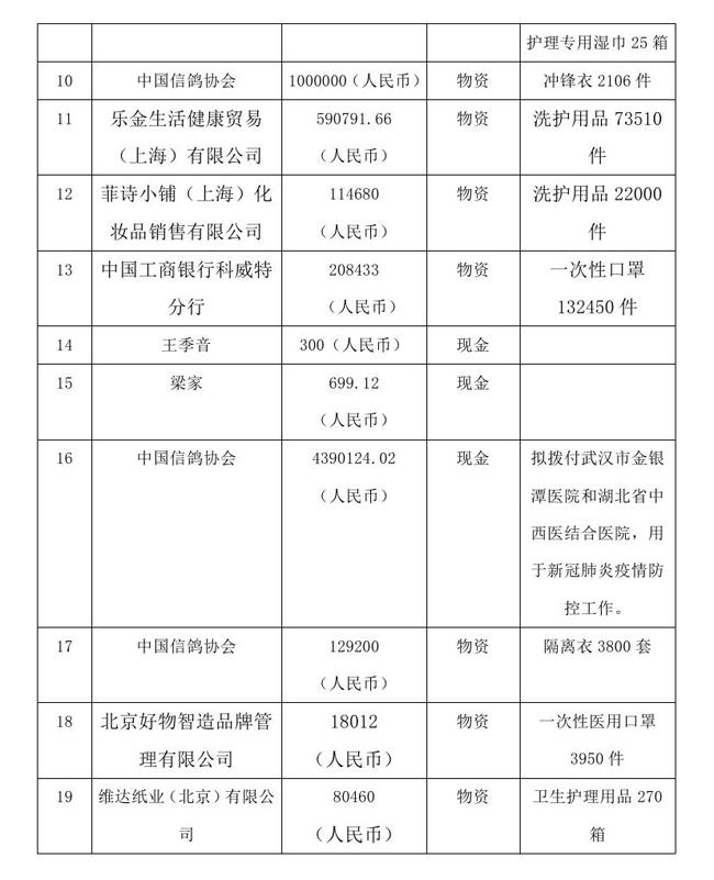 9.10 --OA--中国残疾人福利基金会接受新冠肺炎疫情防控行动信息快报0002.jpg